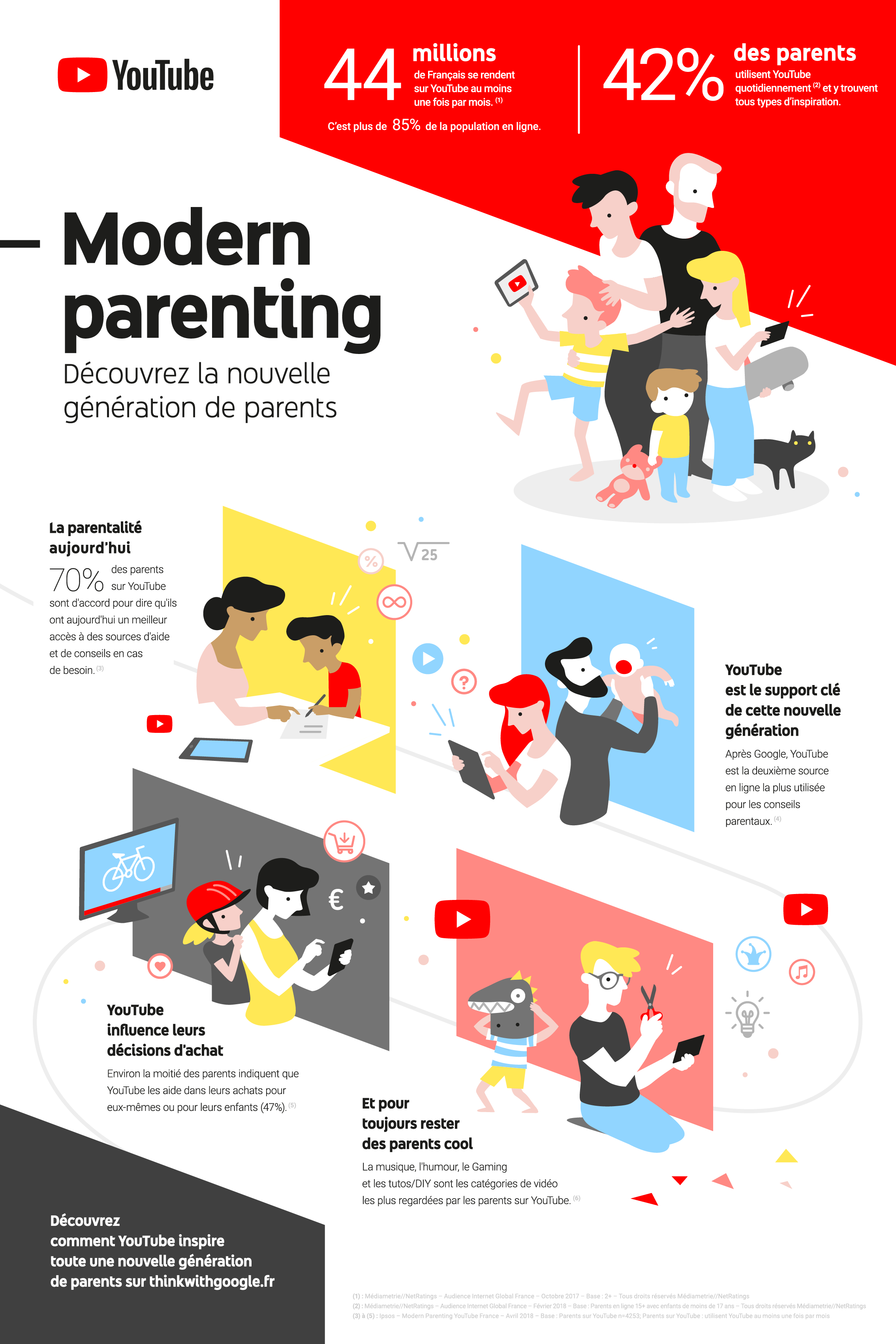 youtube infographie