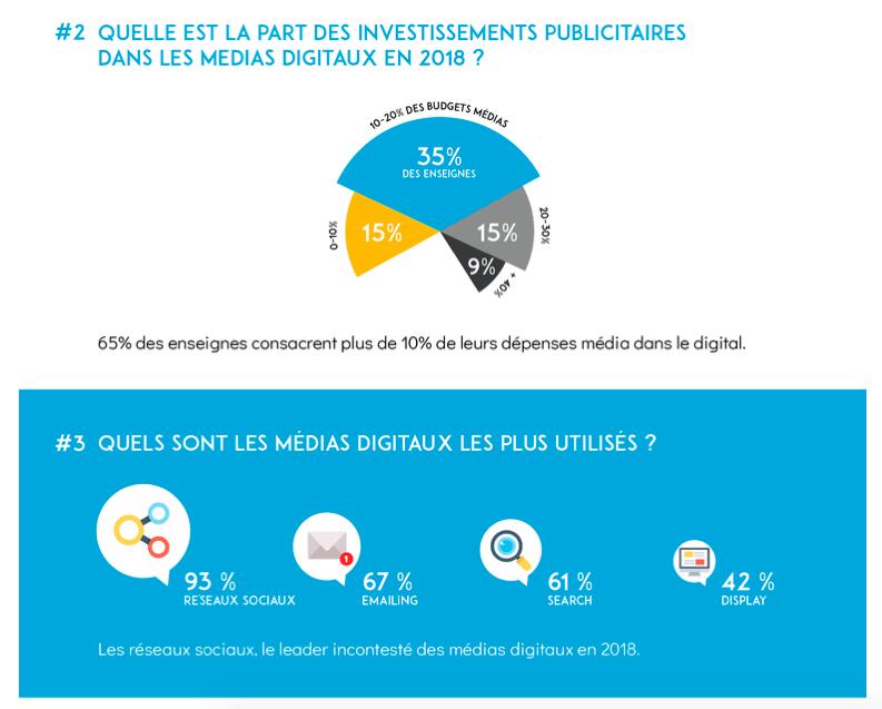 investissements publicitaires medias digitaux
