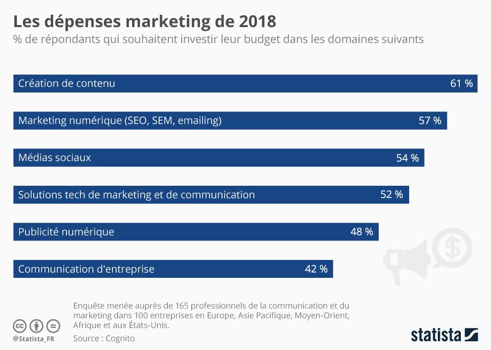dépenses marketing digital 2018
