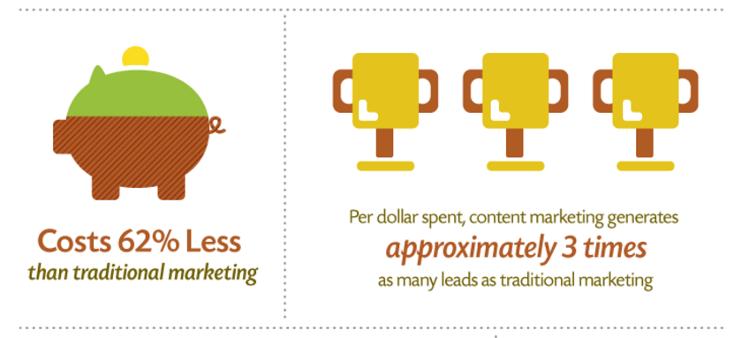 marketing contenu web