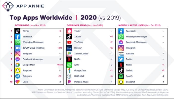 classement-applications-2020